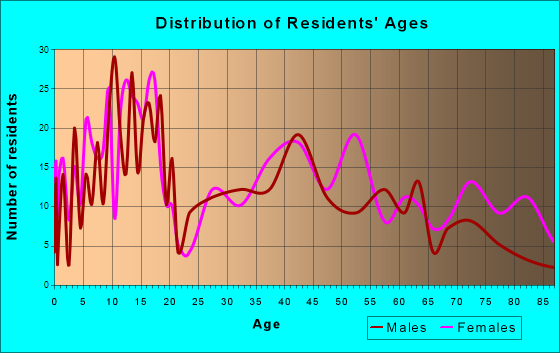 Wray, Colorado Age and Sex of Residents