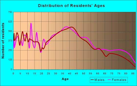 Bristol, Connecticut Age and Sex of Residents