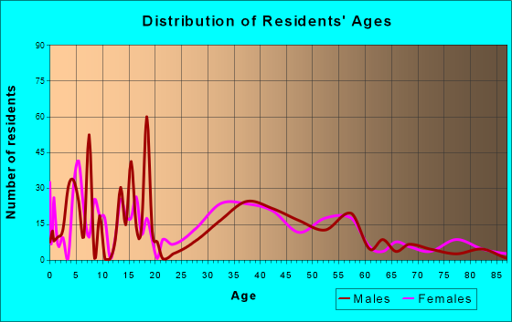 East Hampton, Connecticut Age and Sex of Residents