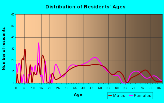 Higganum, Connecticut Age and Sex of Residents