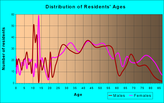 Mystic, Connecticut Age and Sex of Residents