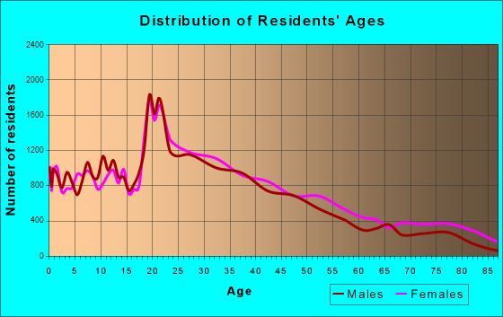 New Haven, Connecticut Age and Sex of Residents