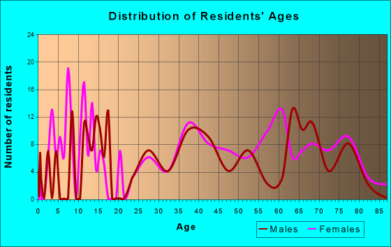 Saybrook Manor, Connecticut Age and Sex of Residents
