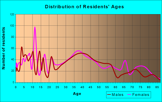 Terryville, Connecticut Age and Sex of Residents