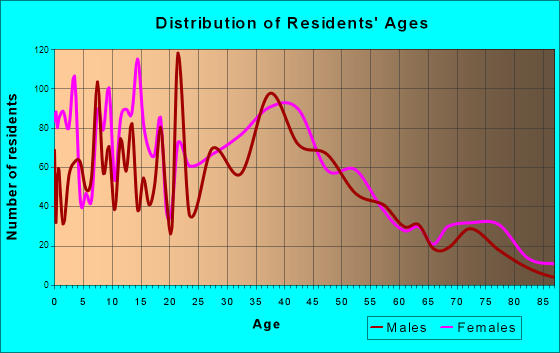 Claymont, Delaware Age and Sex of Residents