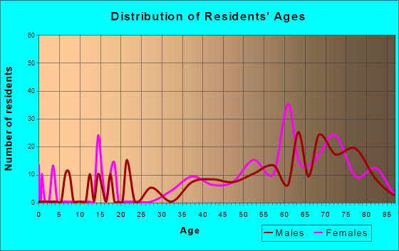 Long Neck, Delaware Age and Sex of Residents