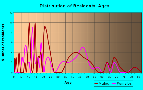 Townsend, Delaware Age and Sex of Residents