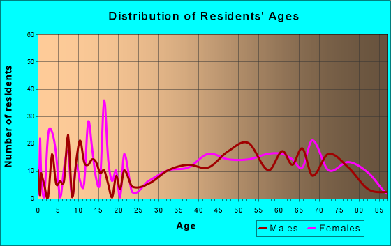 Alva, Florida Age and Sex of Residents