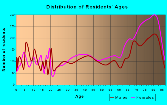 Bayonet Point, Florida Age and Sex of Residents