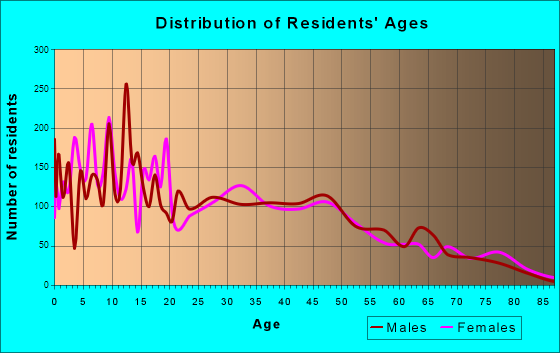 Belle Glade, Florida Age and Sex of Residents