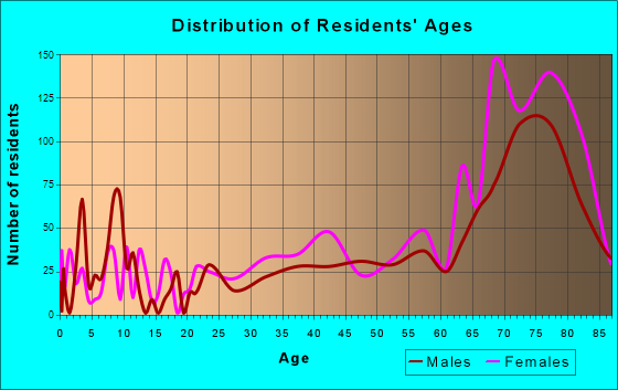 Beverly Hills, Florida Age and Sex of Residents