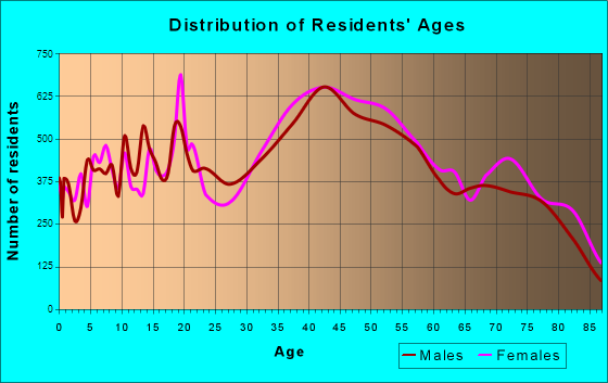 Boca Raton, Florida Age and Sex of Residents
