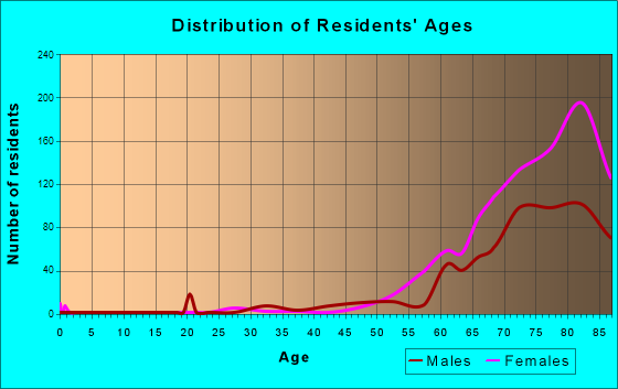Century Village, Florida Age and Sex of Residents
