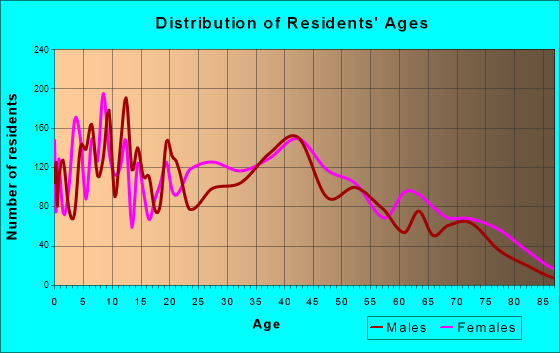 Cocoa, Florida Age and Sex of Residents