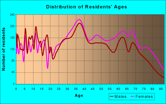 Coral Terrace, Florida Age and Sex of Residents