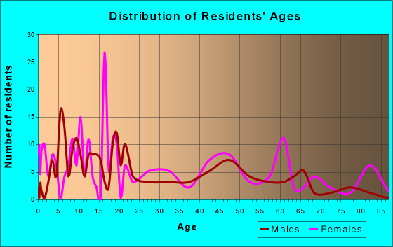 Cottondale, Florida Age and Sex of Residents