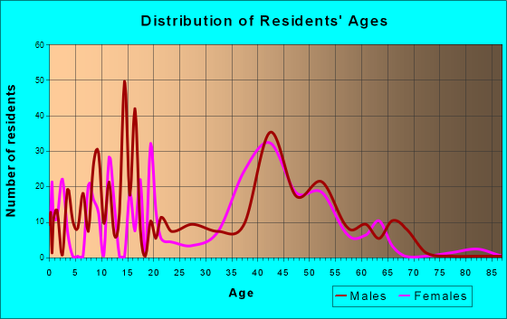 Country Estates, Florida Age and Sex of Residents