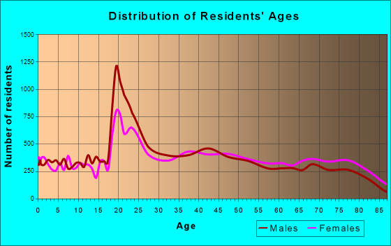 Daytona Beach, Florida Age and Sex of Residents