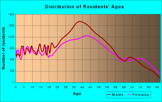 Fort Lauderdale, Florida Age and Sex of Residents