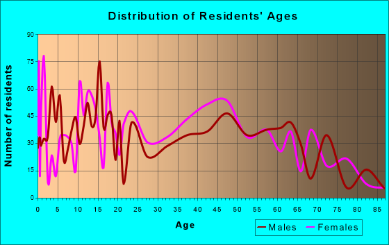 Fort Myers Shores, Florida Age and Sex of Residents