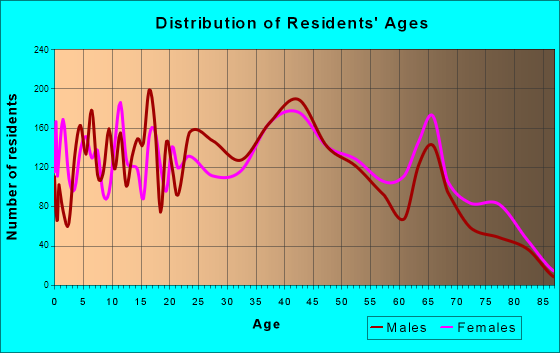 Fort Walton Beach, Florida Age and Sex of Residents