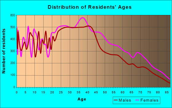 Fountainbleau, Florida Age and Sex of Residents
