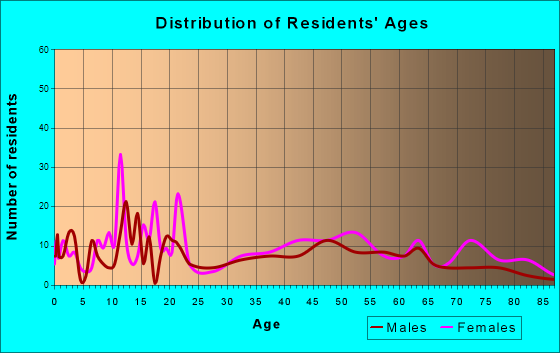 Hawthorne, Florida Age and Sex of Residents
