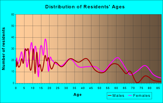 Hilliard, Florida Age and Sex of Residents