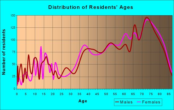 Hudson, Florida Age and Sex of Residents