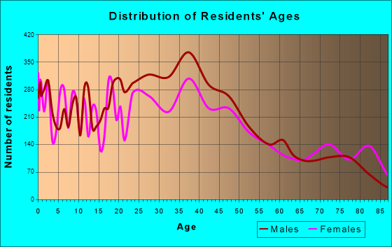 Lake Worth, Florida Age and Sex of Residents