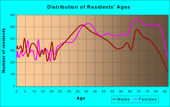 Largo, Florida Age and Sex of Residents