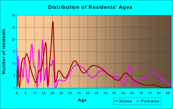 Mayo, Florida Age and Sex of Residents