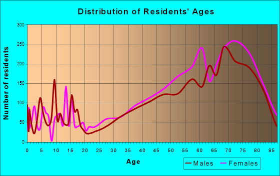 Naples, Florida Age and Sex of Residents