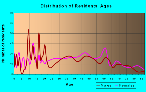 Red Bay, Alabama Age and Sex of Residents