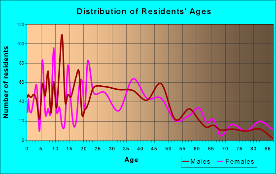 Orlovista, Florida Age and Sex of Residents