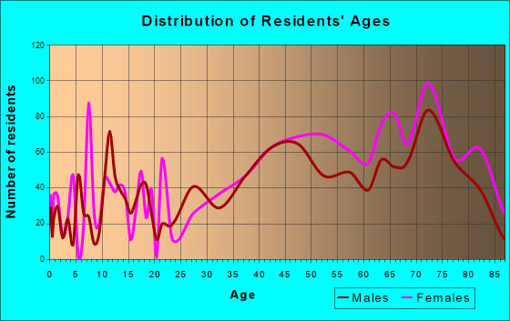 Ormond-By-The-Sea, Florida Age and Sex of Residents
