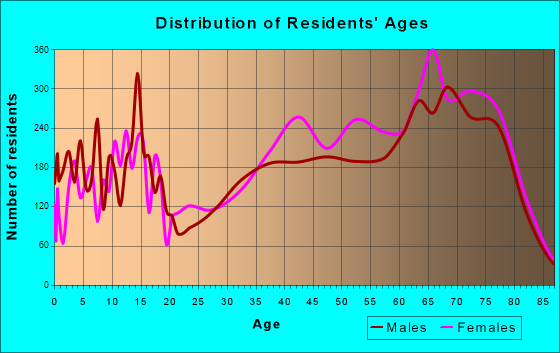 Palm Coast, Florida Age and Sex of Residents