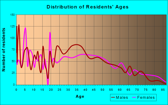 Pine Castle, Florida Age and Sex of Residents