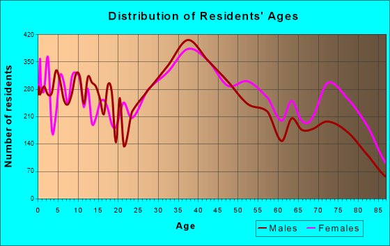 Pinellas Park, Florida Age and Sex of Residents