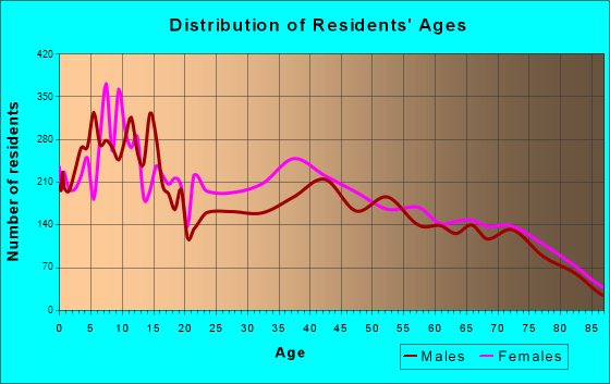 Riviera Beach, Florida Age and Sex of Residents