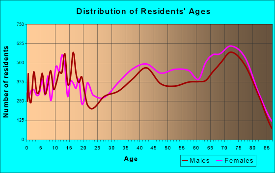 Spring Hill, Florida Age and Sex of Residents