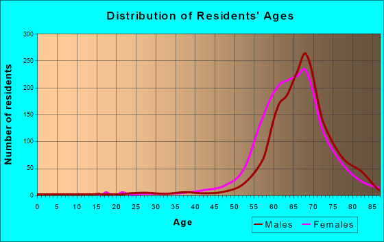 The Villages, Florida Age and Sex of Residents