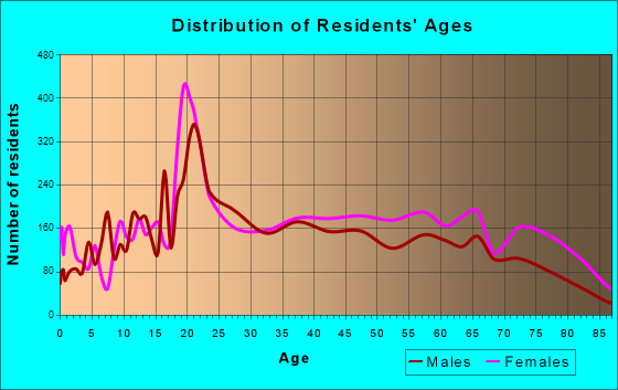 University Park, Florida Age and Sex of Residents