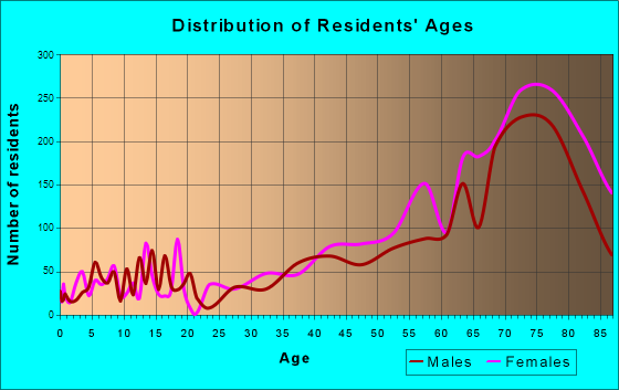 Venice, Florida Age and Sex of Residents