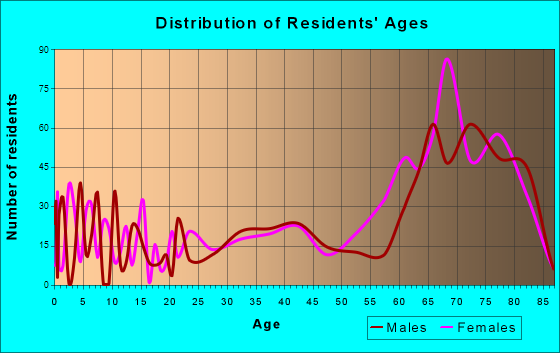 Zephyrhills South, Florida Age and Sex of Residents