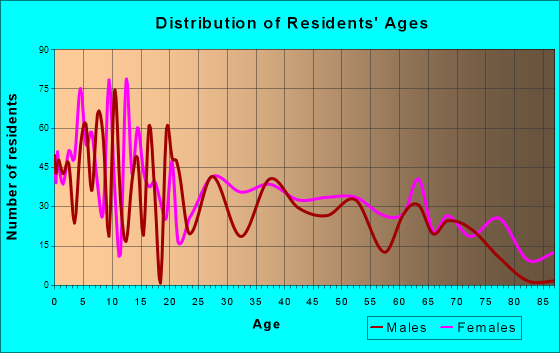 Adel, Georgia Age and Sex of Residents