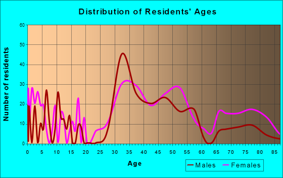 Avondale Estates, Georgia Age and Sex of Residents