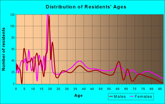 Cochran, Georgia Age and Sex of Residents