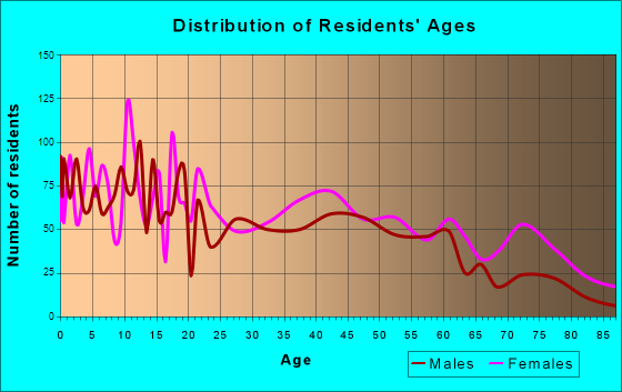 Fitzgerald, Georgia Age and Sex of Residents