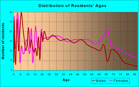 Fort Oglethorpe, Georgia Age and Sex of Residents
